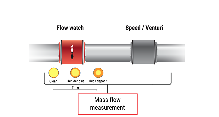 Rocsole Deposition Watch with a flow speed sensor. Deposition Watch is giving open area in the pipeline and speed measurement is giving the speed of the flow. As a result the full mass flow is calculated. In multiphase conditions a venturi type measurement is used.