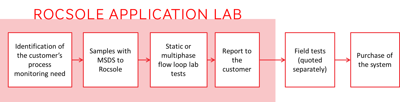 Application Lab process diagram