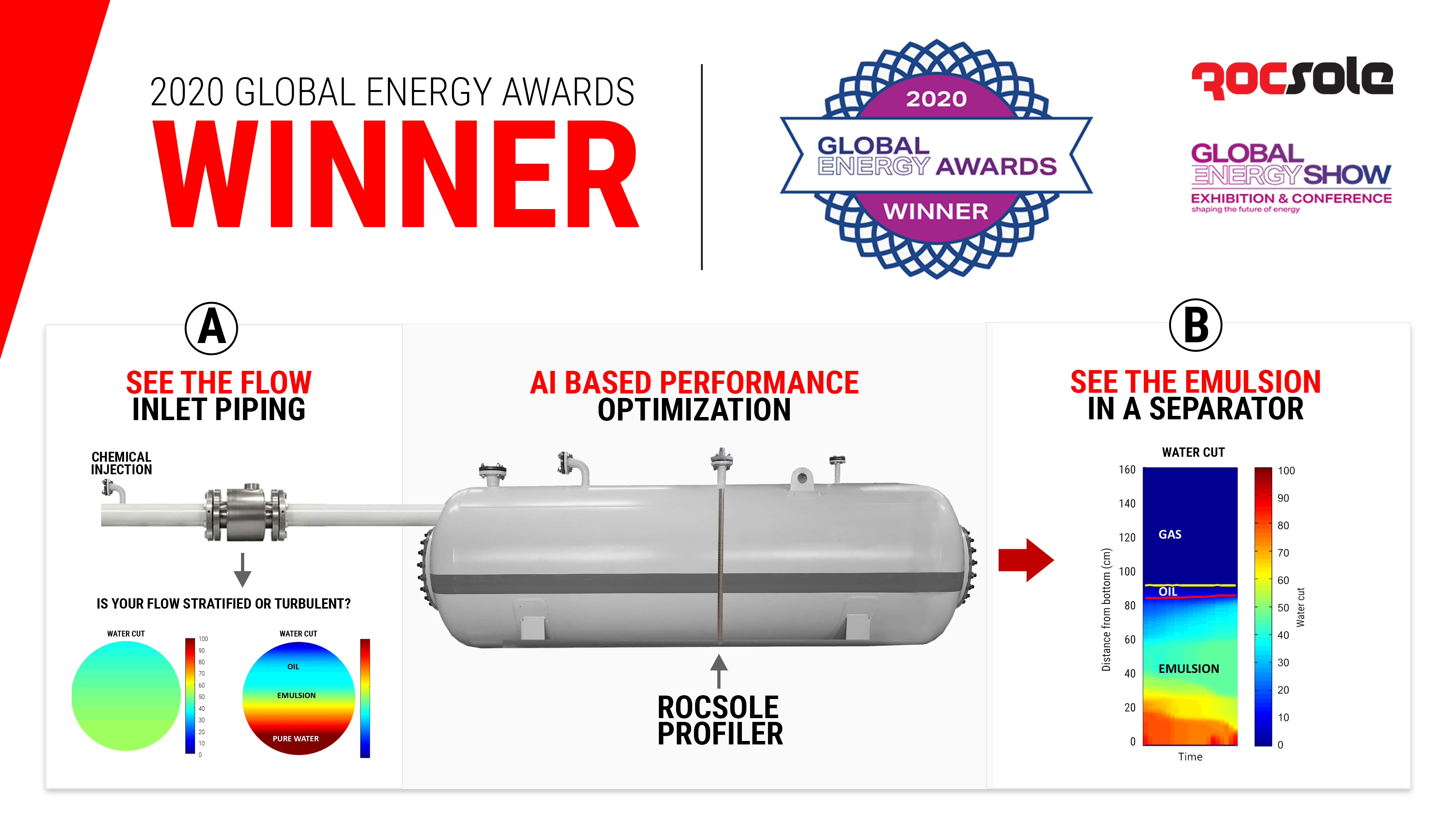 Rocsole is the Winner of the 2020 Global Energy Award for Innovation in Process Control